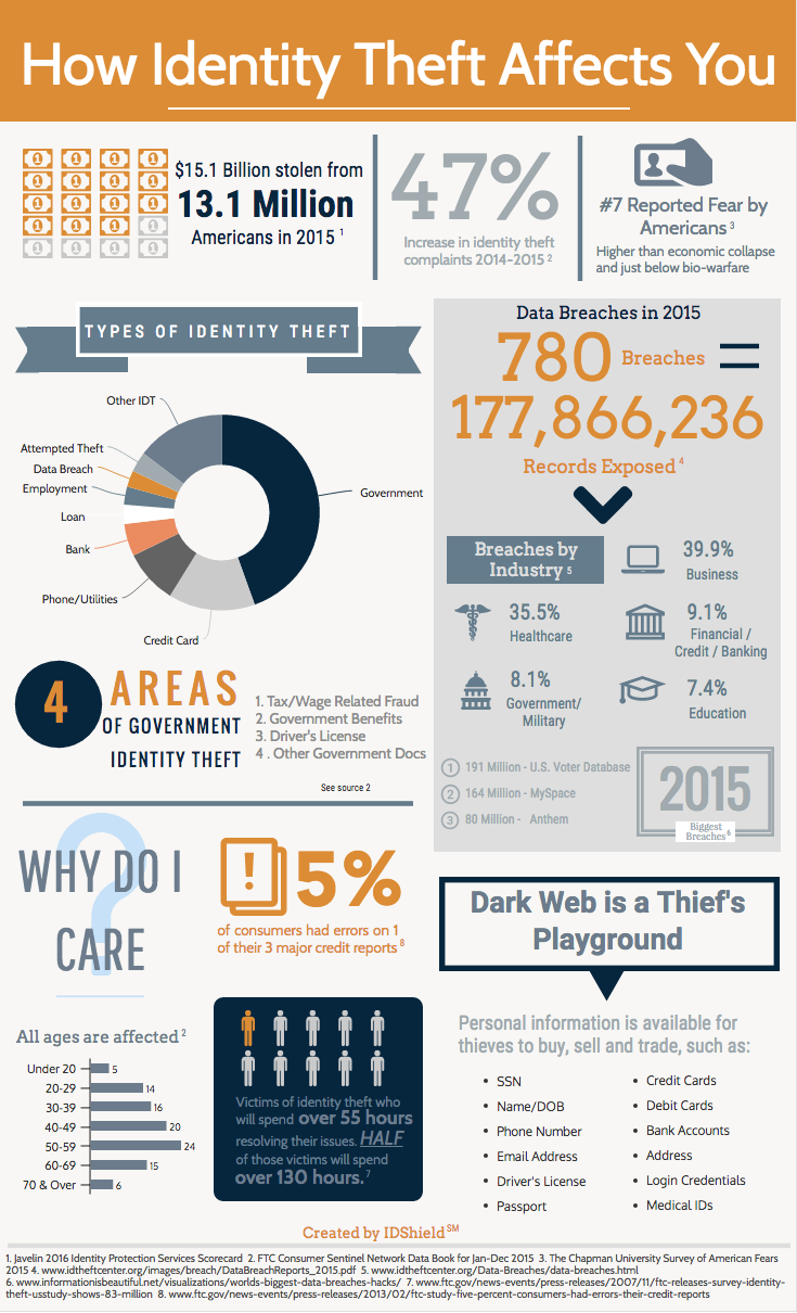 Identity Theft Infograph